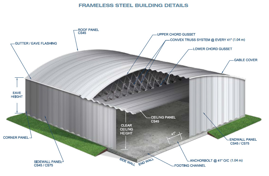 Frameless Steel Building